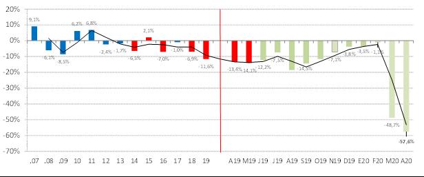 Informe de CAME: ventas minoristas de abril caen 57,6%