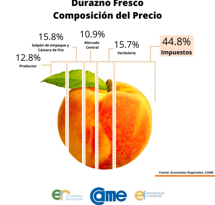 La pelusa del durazno: los impuestos explican el 44.8% de su precio de venta al consumidor